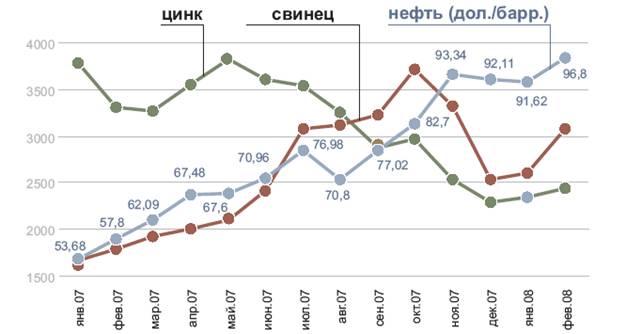 продажу Красноярский динамика цен на свинец Иван Иванович